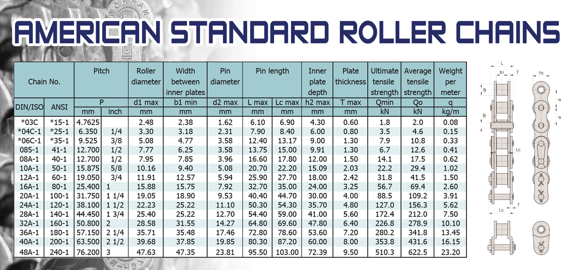 American Standard Roller Chains โซ่ขับมาตรฐานอเมริกา