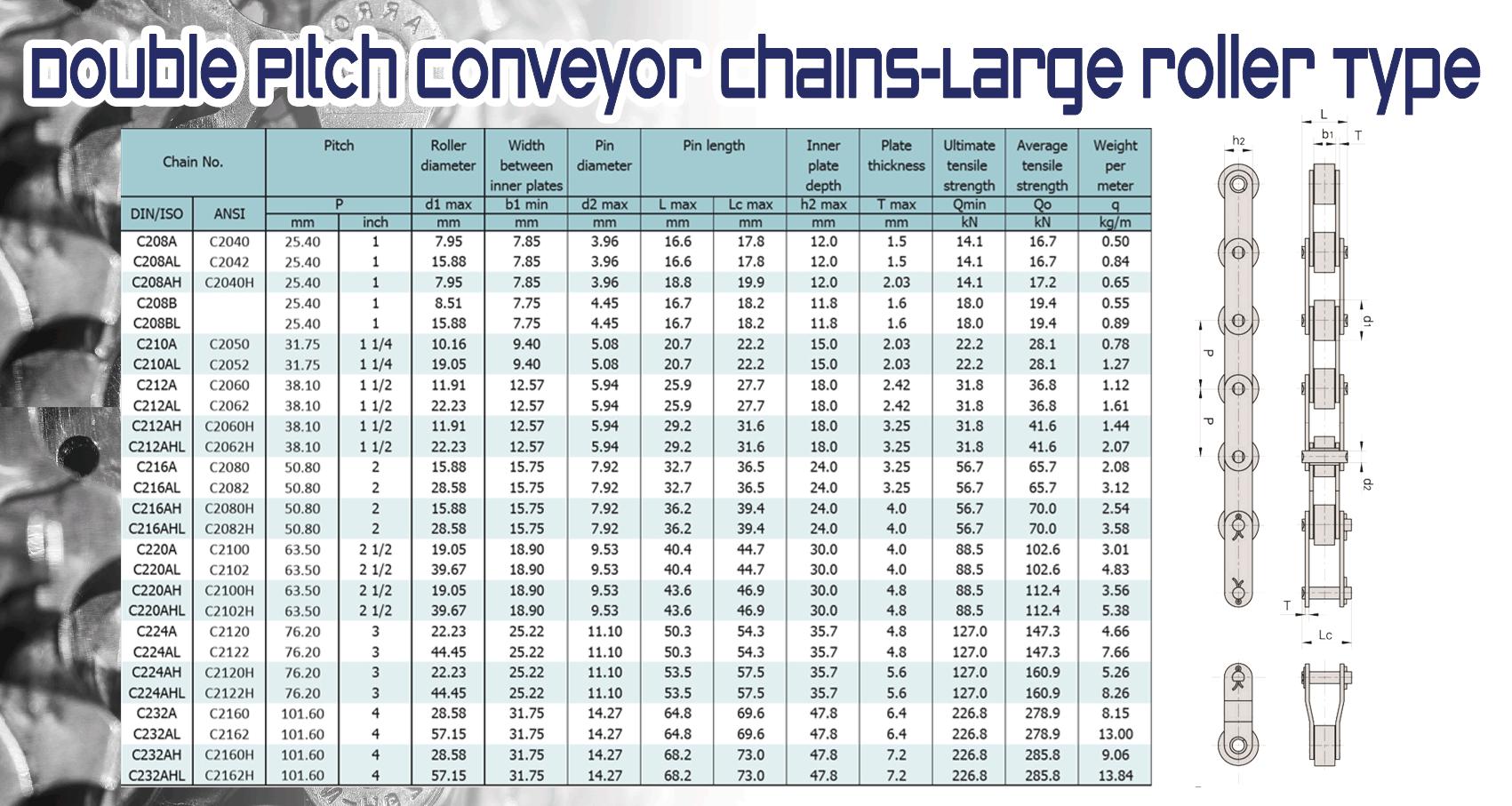 Double Pitch Conveyor Chains-Large roller Type( โซ่ลำเลียงพิชคู่ แบบโรเลอร์ใหญ่)